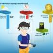 """Internauci znają i używają  – wyniki badania MasterCard® """"Polak a nowoczesne technologie płatnicze"""""""