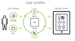 User-Profiles-Unify1.png